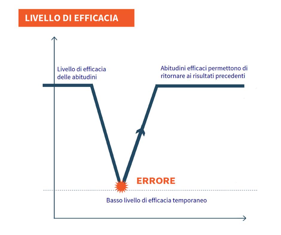 DRC - livello di efficacia TITOLO SITO