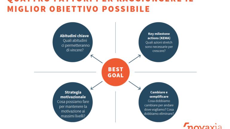 I quattro fattori per raggiungere il migliore obiettivo possibile