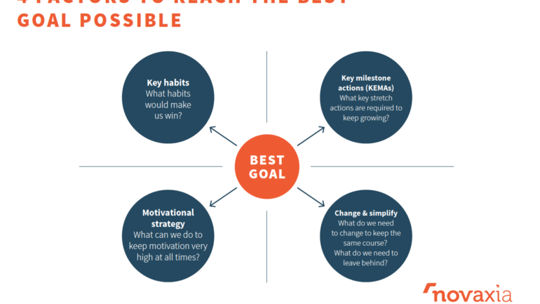 The Four Factors to Reach the Best Possible Goal