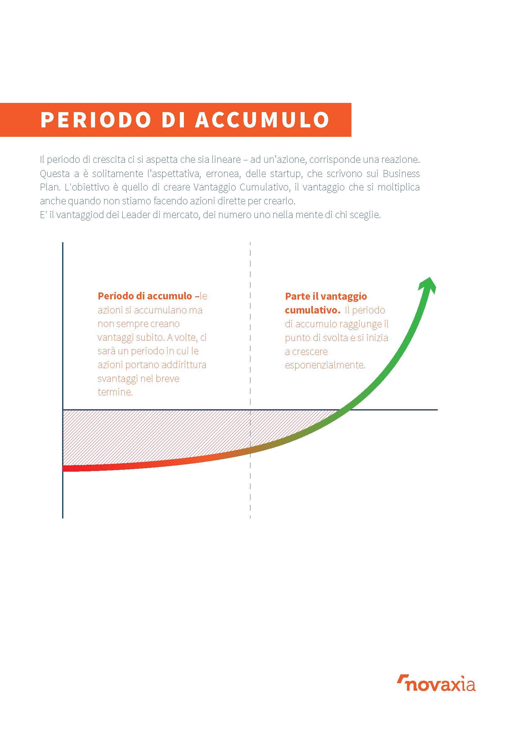 Periodo di Accumulo – Creare un Vantaggio Cumulativo